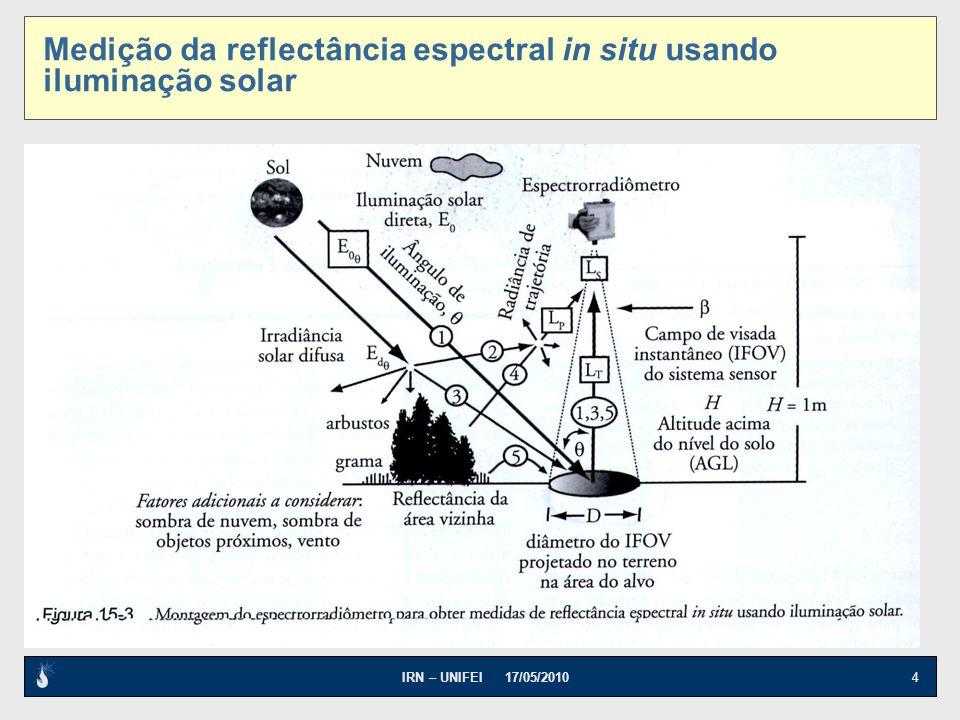 IRN – UNIFEI 17/05/2010 4 Medição da reflectância espectral in situ usando iluminação solar