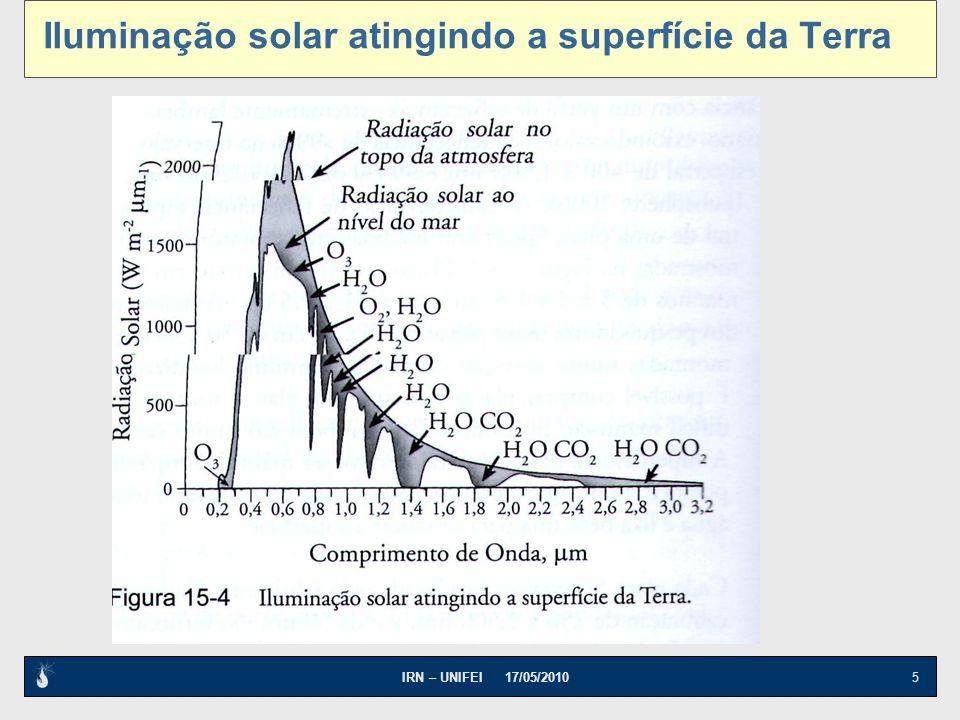 IRN – UNIFEI 17/05/2010 5 Iluminação solar atingindo a superfície da Terra