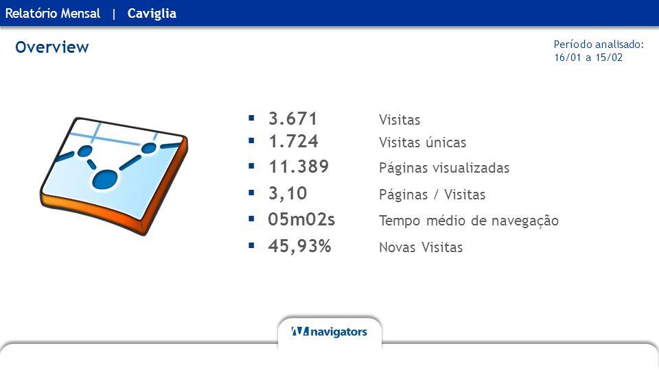 Relatório MensalCaviglia|  3.671 Visitas  1.724 Visitas únicas  11.389 Páginas visualizadas  3,10 Páginas / Visitas  05m02s Tempo médio de navegação  45,93% Novas Visitas Overview Período analisado: 16/01 a 15/02