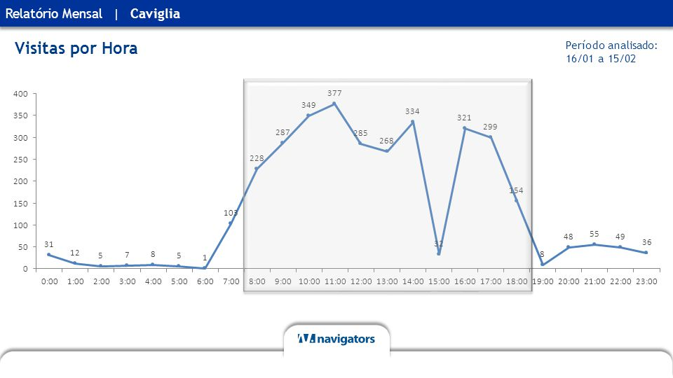 Relatório MensalCaviglia| Visitas por Hora Período analisado: 16/01 a 15/02