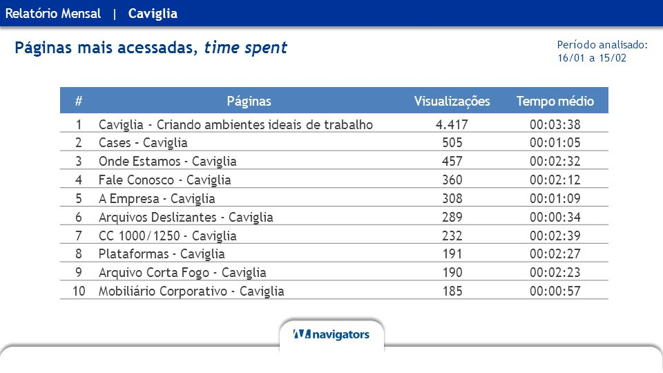 Relatório MensalCaviglia| Páginas mais acessadas, time spent #PáginasVisualizaçõesTempo médio 1Caviglia - Criando ambientes ideais de trabalho4.41700:03:38 2Cases – Caviglia50500:01:05 3Onde Estamos - Caviglia45700:02:32 4Fale Conosco - Caviglia36000:02:12 5A Empresa - Caviglia30800:01:09 6Arquivos Deslizantes - Caviglia28900:00:34 7CC 1000/1250 - Caviglia23200:02:39 8Plataformas - Caviglia19100:02:27 9Arquivo Corta Fogo - Caviglia19000:02:23 10Mobiliário Corporativo - Caviglia18500:00:57 Período analisado: 16/01 a 15/02
