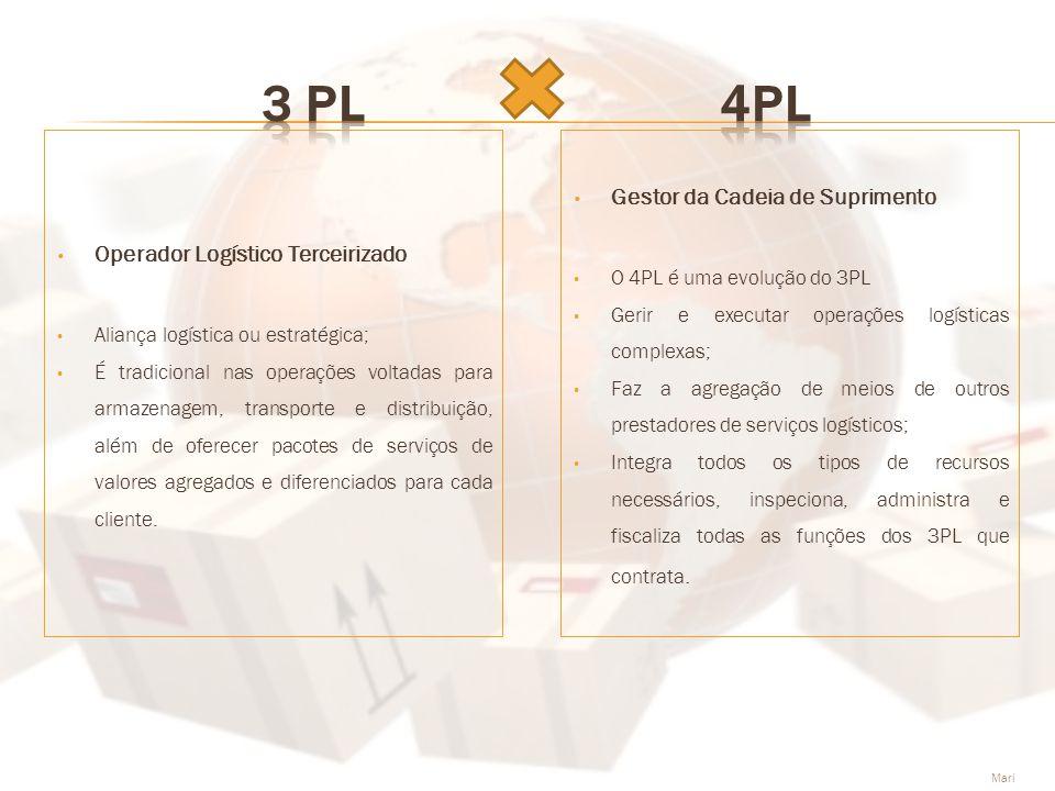 • Operador Logístico Terceirizado • Aliança logística ou estratégica; • É tradicional nas operações voltadas para armazenagem, transporte e distribuiç