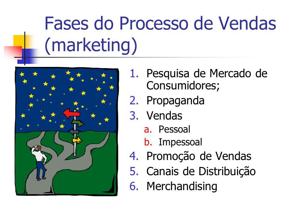 Fases do Processo de Vendas (marketing) 1.Pesquisa de Mercado de Consumidores; 2.Propaganda 3.Vendas a.Pessoal b.Impessoal 4.Promoção de Vendas 5.Cana