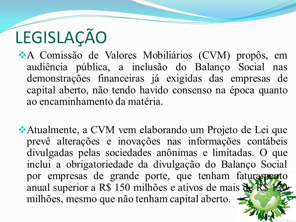 LEGISLAÇÃO  A Comissão de Valores Mobiliários (CVM) propôs, em audiência pública, a inclusão do Balanço Social nas demonstrações financeiras já exigi