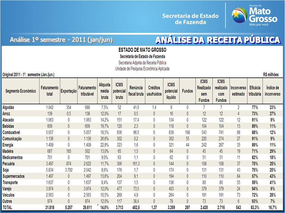 Análise 1º semestre - 2011 (jan/jun )