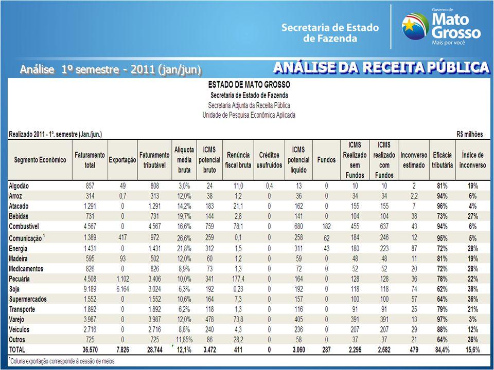ANÁLISE DA RECEITA PÚBLICA Análise 1º semestre - 2011 (jan/jun )