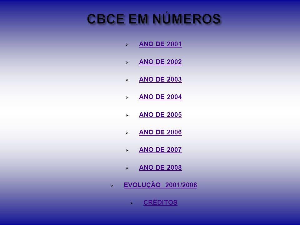EstadoN% AC00,00% AL91,47% AM30,49% AP10,16% BA315,06% CE30,49% DF162,61% ES243,92% GO548,81% MA60,98% MT30,49% MS40,65% MG6811,09% PA81,31% PB60,98% PR487,83% PE233,75% PI00,00% RJ7111,42% RN172,77% RS426,85% SC376,04% SP13421,86% TO30,49% SE30,49% Total614100,00%