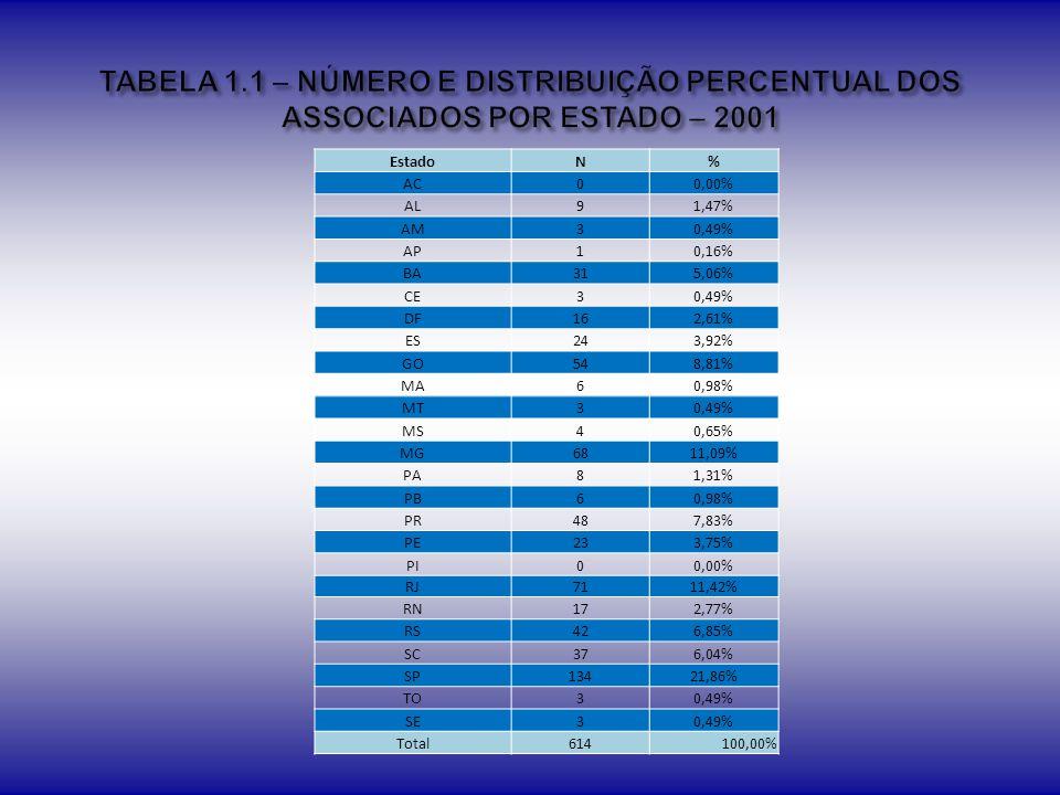 Instituição Privada instituição Pública Não Informou EstadoN%N%N% AC 00,00%0 1100,00% AL 112,50%450,00%337,50% AM 114,29%342,86%3 AP 00,00%1100,00%00,00% BA 24,88%2253,66%1741,46% CE 125,00%250,00%125,00% DF 525,00%735,00%840,00% ES 914,52%3759,68%1625,81% GO 00,00%4055,56%3244,44% MA 00,00%545,45%654,55% MG 910,59%4755,29%2934,12% MS 233,33%350,00%116,67% MT 240,00%120,00%240,00% PA 00,00%562,50%337,50% PB 00,00%4100,00%00,00% PE 417,39%939,13%1043,48% PI 00,00%0 0 PR 813,33%3863,33%1423,33% RJ 2225,00%2932,95%3742,05% RN 24,35%3269,57%1226,09% RO 00,00%0 0 RR 00,00%0 0 RS 718,42%1744,74%1436,84% SC 1223,53%2956,86%1019,61% SE 00,00%133,33%266,67% SP 2816,57%8550,30%5633,14% TO 350,00%00,00%350,00% EX 00,00%0 0 TOTAL 118 - 421 - 280 -