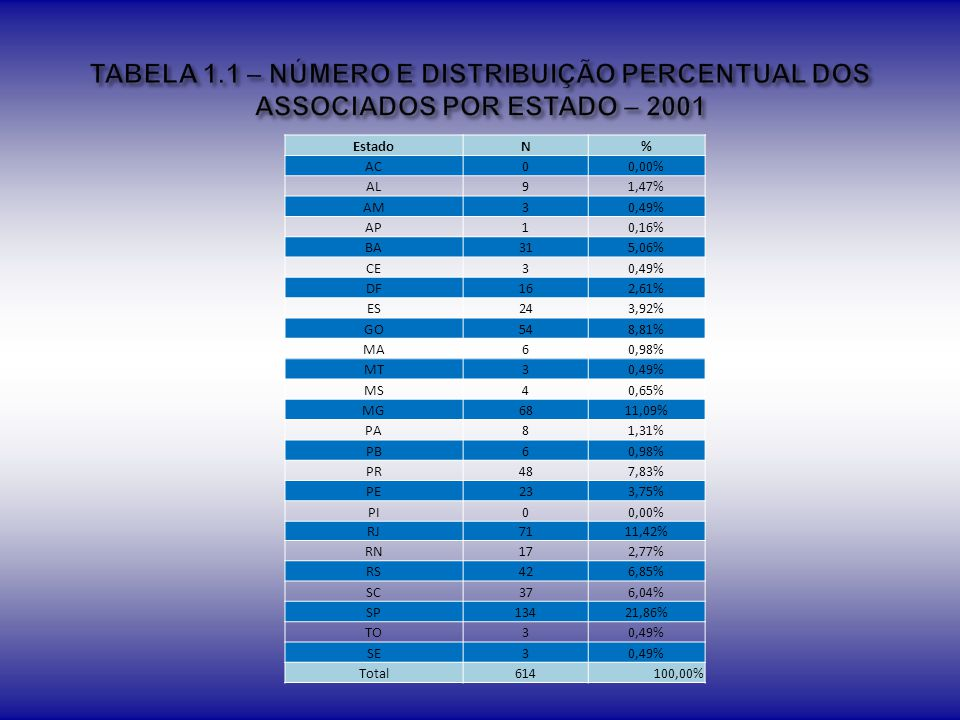 Graduado Especialista Mestre Doutor EstadoN%N%N%N% AC00,00%0 1100,00%00,00% AL266,67%00,00%0 133,33% AM466,67%00,00%116,67%1 AP660,00%440,00%00,00%0 BA1751,52%515,15%1030,30%13,03% CE1100,00%00,00%0 0 DF1043,48%28,70%417,39%730,43% ES2663,41%24,88%819,51%512,20% GO1330,23%511,63%1841,86%716,28% MA240,00%120,00%240,00%00,00% MG1840,91%613,64%1125,00%920,45% MS133,33%00,00%0 266,67% MT533,33%320,00%426,67%320,00% PA541,67%325,00%18,33%325,00% PB00,00%0 350,00%3 PE937,50%520,83%833,33%28,33% PI00,00%0 0 0 PR2137,50%47,14%2137,50%1017,86% RJ2240,74%23,70%1833,33%1222,22% RN421,05%00,00%842,11%736,84% RO00,00%0 0 0 RR00,00%0 0 0 RS3840,86%77,53%3234,41%1617,20% SC2945,31%23,13%2335,94%1015,63% SE00,00%0 266,67%133,33% SP3539,33%55,62%2426,97%2528,09% TO00,00%0 1100,00%00,00% EX00,00%0 0 0 TOTAL268-56-200-125-