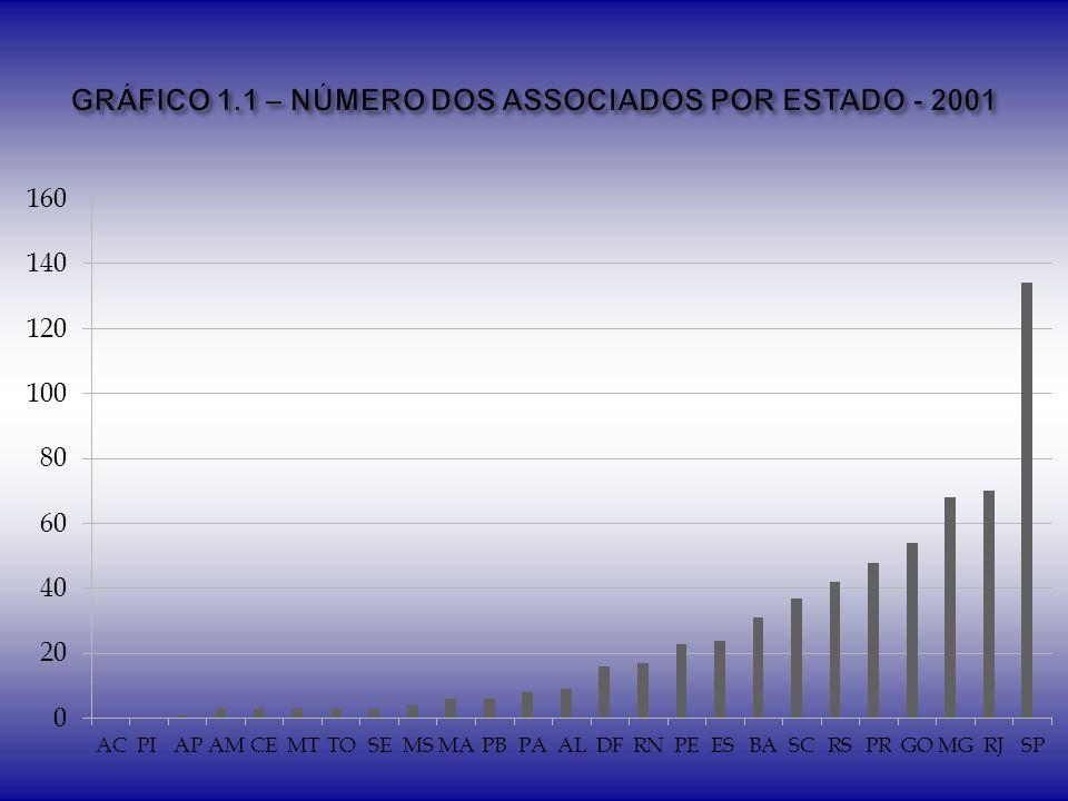 Instituição PrivadaInstituição Pública Não Informou EstadoN%N%N% AC00,00%2100,00%00,00% AL00,00%666,67%333,33% AM00,00%133,33%266,67% AP00,00%1100,00%00,00% BA00,00%2064,52%1135,48% CE266,67%00,00%133,33% DF318,75%637,50%743,75% ES312,50%1666,67%520,83% GO00,00%2851,85%2648,15% MA350,00%00,00%350,00% MG913,64%2233,33%3553,03% MS125,00%250,00%125,00% MT00,00%266,67%133,33% PA00,00%337,50%562,50% PB00,00%583,33%116,67% PE417,39%939,13%1043,48% PI00,00%0 5100,00% PR615,79%2052,63%1231,58% RJ1724,29%2332,86%3042,86% RN317,65%1270,59%211,76% RO00,00%0 1100,00% RR00,00%0 0 RS716,67%1638,10%1945,24% SC615,79%2360,53%923,68% SE00,00%133,33%266,67% SP3122,46%4935,51%5842,03% TO266,67%00,00%133,33% EX00,00%0 0 TOTAL97-267-250-