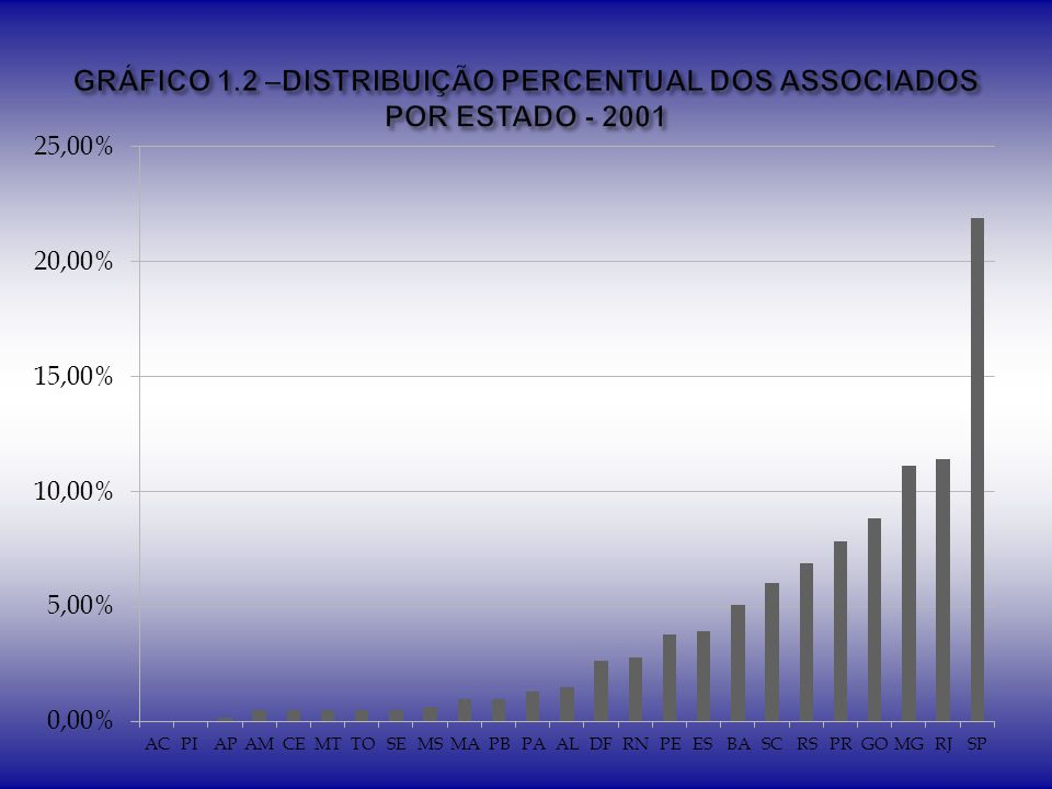 Graduado Especialista Mestre Doutor EstadoN%N%N%N% AC00,00%0 1100,00%00,00% AL266,67%133,33%00,00%0 AM685,71%00,00%114,29%00,00% AP1100,00%00,00%0 0 BA952,94%211,76%635,29%00,00% CE150,00%00,00%150,00%00,00% DF969,23%17,69%1 215,38% ES2960,42%918,75%1020,83%00,00% GO1640,00%615,00%1845,00%00,00% MA444,44%111,11%333,33%111,11% MG2144,68%48,51%1021,28%1225,53% MS133,33%00,00%0 266,67% MT433,33%325,00%3 216,67% PA240,00%120,00%00,00%240,00% PB00,00%0 233,33%466,67% PE1045,45%29,09%836,36%29,09% PI00,00%0 0 0 PR2750,00%47,41%1324,07%1018,52% RJ2852,83%35,66%1528,30%713,21% RN425,00%16,25%318,75%850,00% RO00,00%0 0 0 RR00,00%0 0 0 RS3146,27%45,97%1826,87%1420,90% SC2434,78%11,45%3144,93%1318,84% SE00,00%0 1100,00%00,00% SP4645,54%54,95%2524,75%2524,75% TO00,00%0 1100,00%00,00% EX00,00%0 0 0 TOTAL275-48-171-121-
