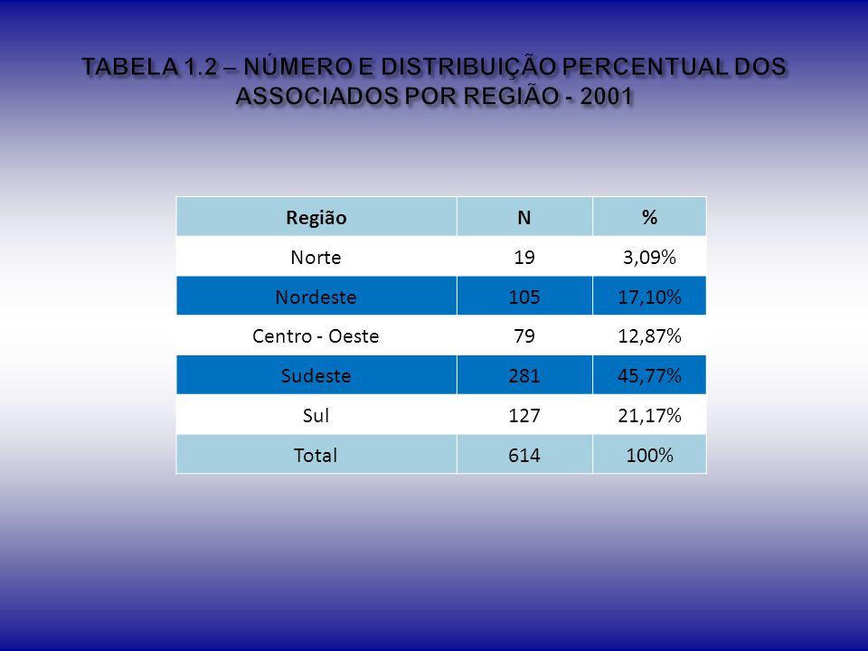 Instituição Privada Instituição Pública Não Informou RegiãoN%N%N% Norte2245,83%1429,17%1225,00% Nordeste3220,65%10265,81%2113,55% Centro-oeste2317,16%10074,63%118,21% Sudeste9523,99%15940,15%14235,86% Sul10427,15%20553,52%7419,32% Total 276-580-260-