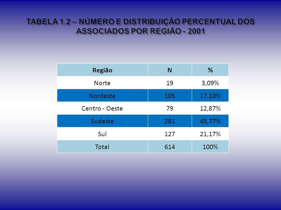 GêneroN% Feminino54749,59% Masculino55650,41% Total1103100,00%