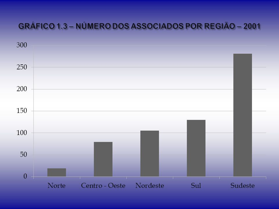 TitulaçãoN% Graduação26841,29% Especialista568,63% Mestre20030,82% Doutor12519,26% Total649100,00%