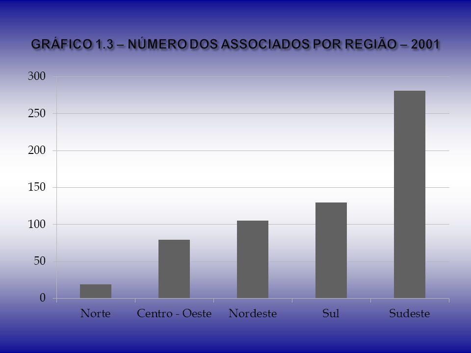 GêneroN% Feminino36744,81% Masculino 452 55,19% Total819100,00%
