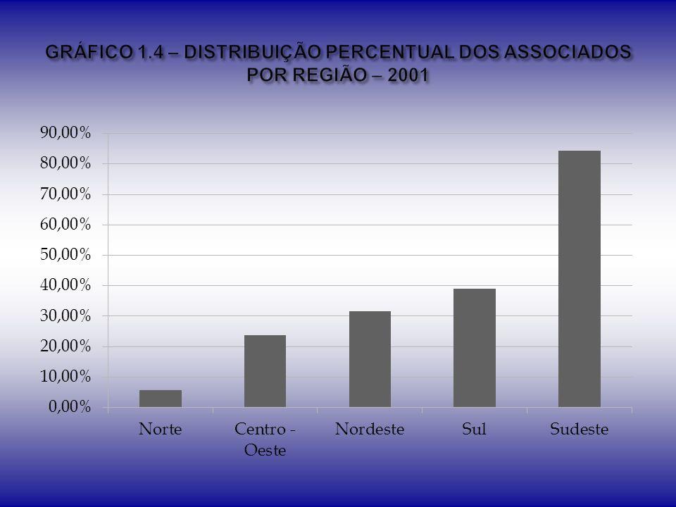 Instituição Privada Instituição Pública Não Informou RegiãoN%N%N% Norte211,11%1161,11%527,78% Nordeste2116,03%9068,70%2015,27% Centro-oeste98,26%8275,23%1816,51% Sudeste9526,03%17247,12%9826,85% Sul9126,00%21561,43%4412,57% Total 218-570-185-