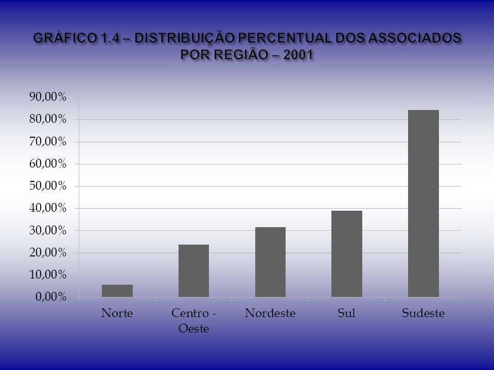 Graduado Especialista Mestre Doutor RegiãoN%N%N%N% Centro Oeste 18 38,30% 13 27,66% 12 25,53% 4 8,51% Norte 49 44,95% 11 10,09% 33 30,28% 16 14,68% Nordeste 36 38,30% 13 13,83% 26 27,66% 19 20,21% Sul 73 39,46% 11 5,95% 57 30,81% 44 23,78% Sudeste 68 40,00% 13 7,65% 56 32,94% 33 19,41% Total244-61-184-116-