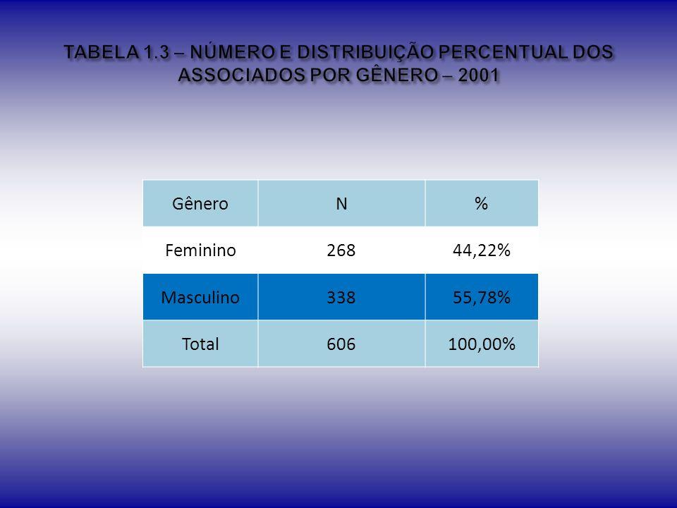 CategoriaN% Estudante38246,64% Efetivo43753,36% Institucional00,00% Total819100,00%