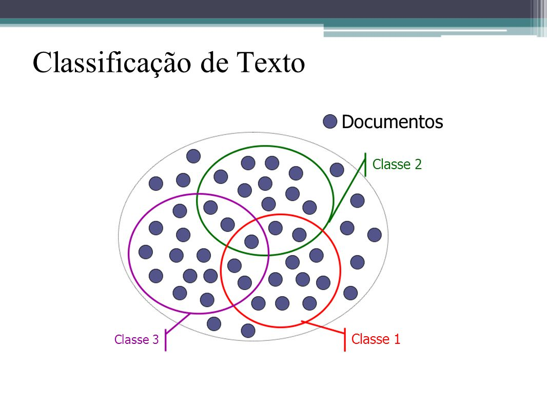 Documentos Classe 1 Classe 2 Classe 3 Classificação de Texto