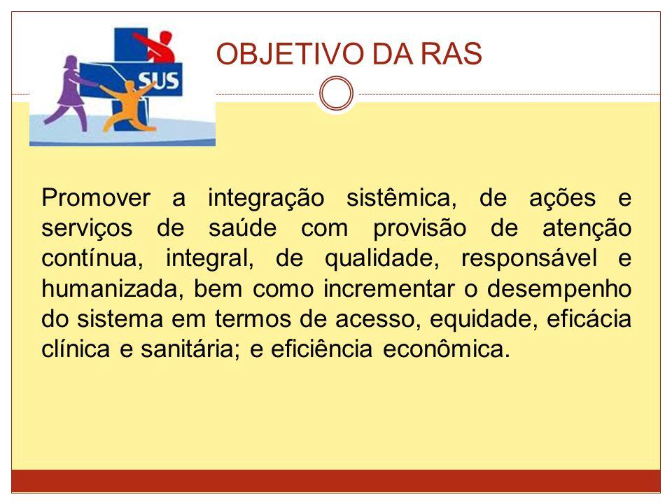 OBJETIVO DA RAS Promover a integração sistêmica, de ações e serviços de saúde com provisão de atenção contínua, integral, de qualidade, responsável e