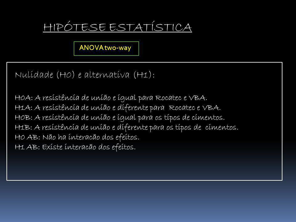 HIPÓTESE ESTATÍSTICA Nulidade (H0) e alternativa (H1): H0A: A resistência de união e igual para Rocatec e VBA. H1A: A resistência de união e diferente