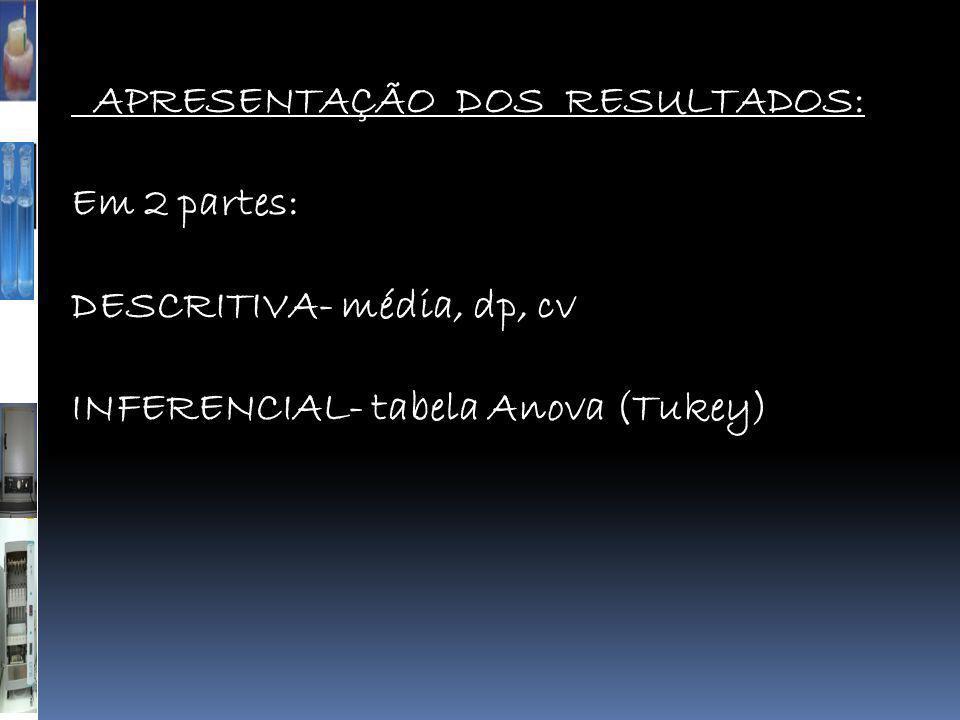 APRESENTAÇÃO DOS RESULTADOS: Em 2 partes: DESCRITIVA- média, dp, cv INFERENCIAL- tabela Anova (Tukey)