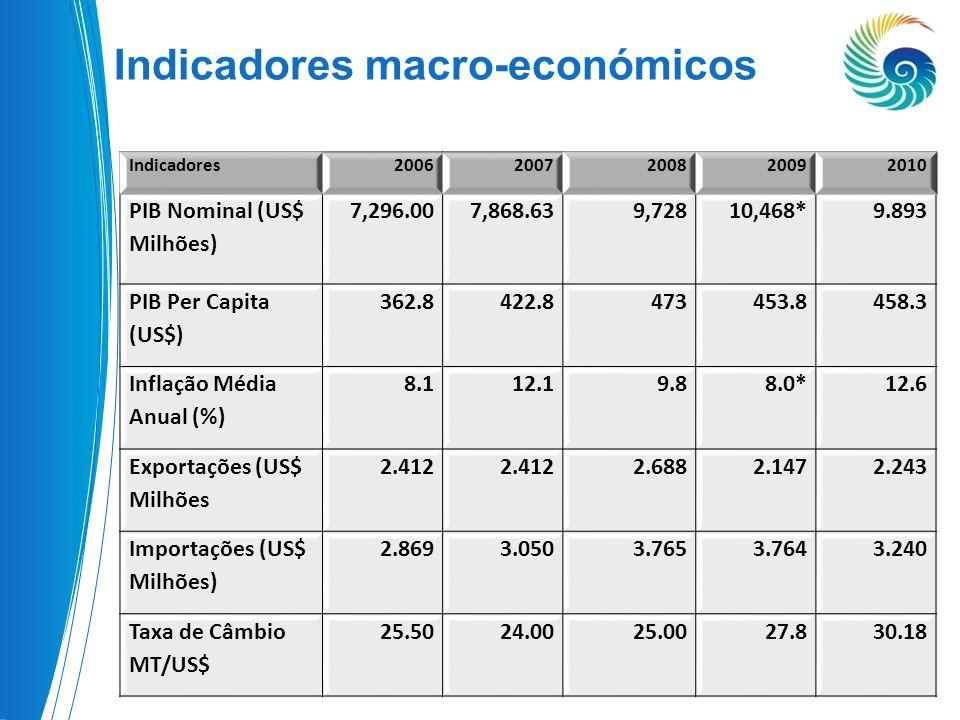 • Crescimento económico impressionante por uma decada ; Motivos: – Estabilidade política; – Boa gestão macroeconómica; – Reformas Institucionais; – Fluxos de investimento estrangeiro constantes; – Integração progressiva nos mercados regionais; – Apoio da Comunidade Internacional ; Razones Para o Buen Desempeno