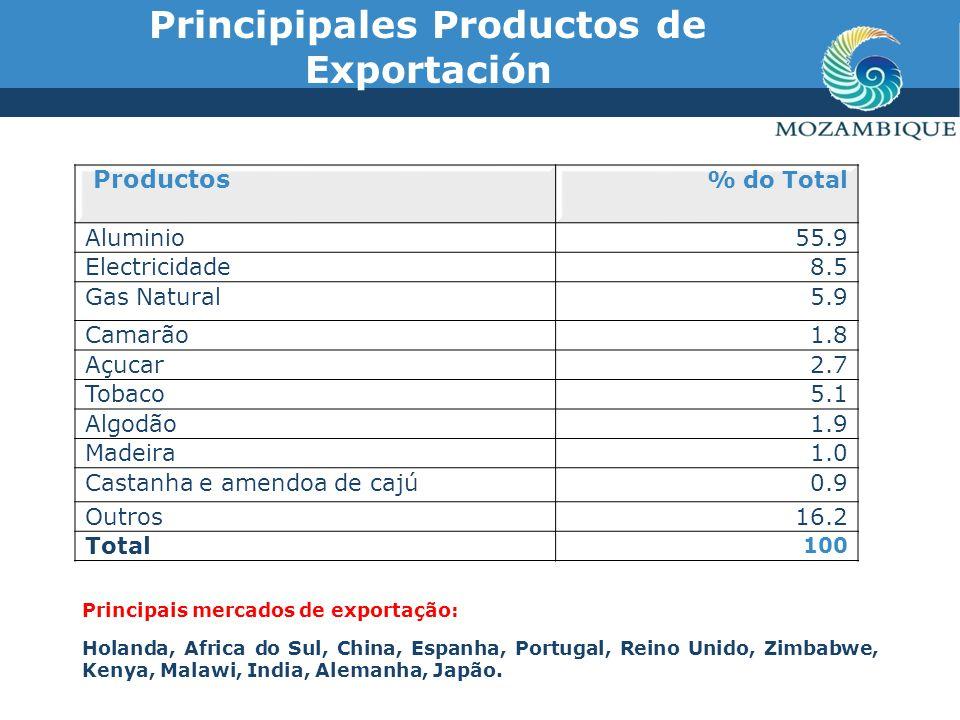 Principais Produtos de importação Productos% do Total Alumina21.3 Maquinaria13.3 Combustíveis (Disel e Gasolina)18.5 Viaturas7.3 Cereais5.2 Energia eléctrica4.0 Medicamentos1.4 Açucar0.09 Outros29.1 Total100 Principais origens de importações: Africa do Sul, Holanda, EUA, India, Portugal, China, EAU, Japão, Pakistan, Tailandia and Alemanha.