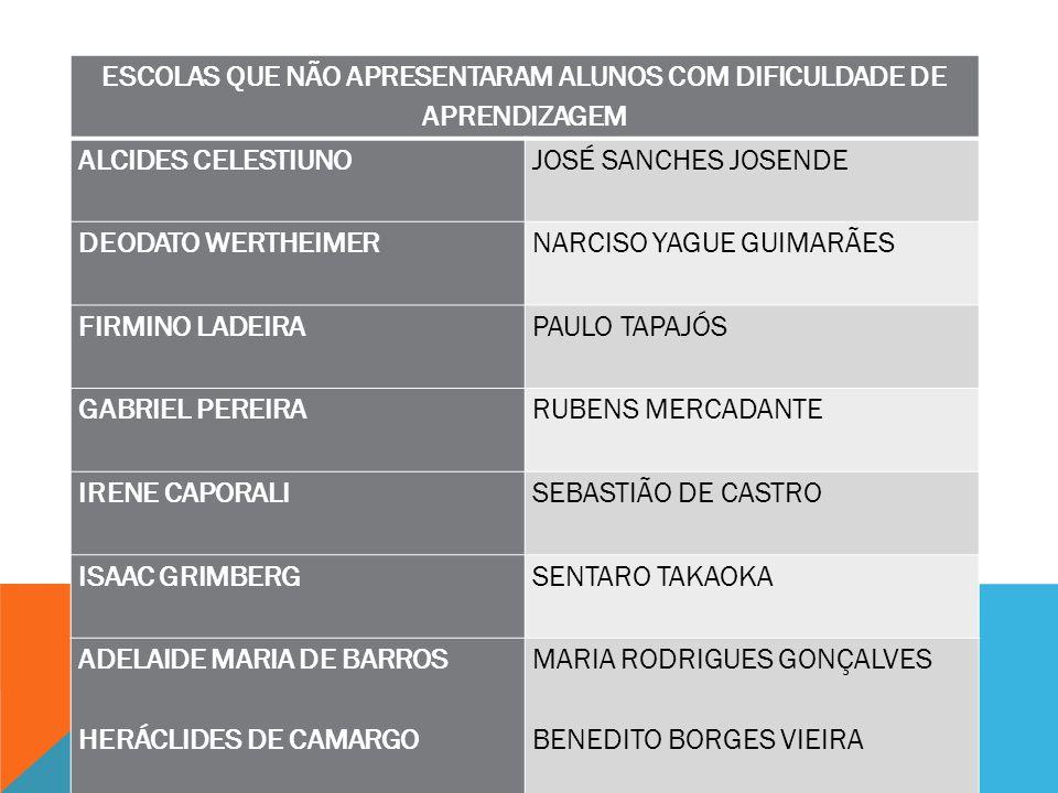 ESCOLAS QUE NÃO APRESENTARAM ALUNOS COM DIFICULDADE DE APRENDIZAGEM ALCIDES CELESTIUNO JOSÉ SANCHES JOSENDE DEODATO WERTHEIMER NARCISO YAGUE GUIMARÃES FIRMINO LADEIRA PAULO TAPAJÓS GABRIEL PEREIRA RUBENS MERCADANTE IRENE CAPORALI SEBASTIÃO DE CASTRO ISAAC GRIMBERG SENTARO TAKAOKA ADELAIDE MARIA DE BARROS HERÁCLIDES DE CAMARGO MARIA RODRIGUES GONÇALVES BENEDITO BORGES VIEIRA