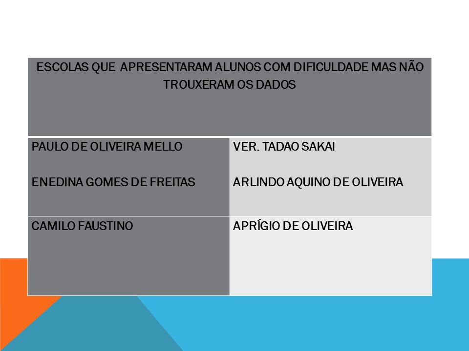 ESCOLAS QUE APRESENTARAM ALUNOS COM DIFICULDADE MAS NÃO TROUXERAM OS DADOS PAULO DE OLIVEIRA MELLO ENEDINA GOMES DE FREITAS VER. TADAO SAKAI ARLINDO A
