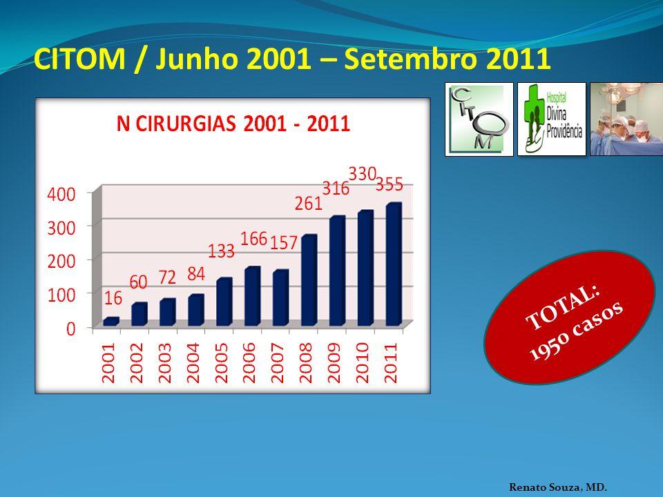 CITOM / Junho 2001 – Setembro 2011 TOTAL: 1950 casos Renato Souza, MD.