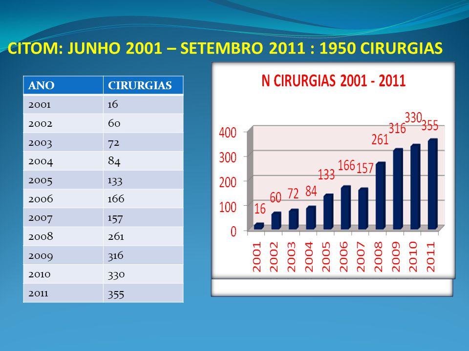 CITOM: JUNHO 2001 – SETEMBRO 2011 : 1950 CIRURGIAS ANOCIRURGIAS 200116 200260 200372 200484 2005133 2006166 2007157 2008261 2009316 2010330 2011355