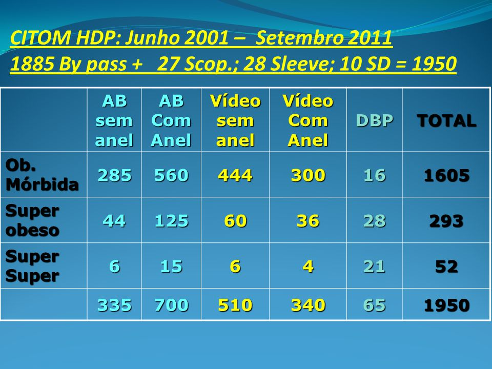 CITOM HDP: Junho 2001 – Setembro 2011 1885 By pass + 27 Scop.; 28 Sleeve; 10 SD = 1950 AB sem anel AB Com Anel Vídeo sem anel Vídeo Com Anel DBPTOTAL