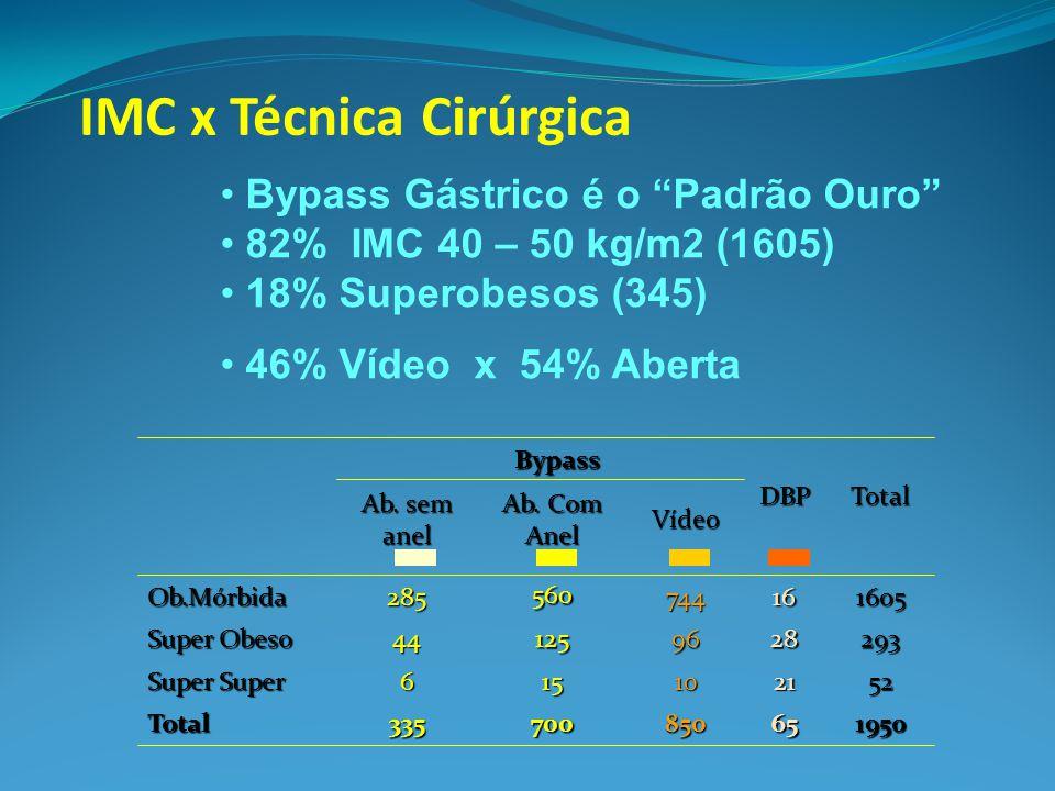 IMC x Técnica Cirúrgica Bypass 195065850700335Total 522110156 Super Super 293289612544 Super Obeso 160516744 560 285Ob.Mórbida TotalDBP Vídeo Ab. Com