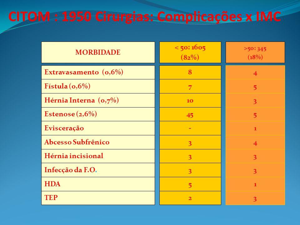 CITOM : 1950 Cirurgias: Complicações x IMC TEP HDA Infecção da F.O. Hérnia incisional Abcesso Subfrênico Evisceração Estenose (2,6%) Hérnia Interna (0