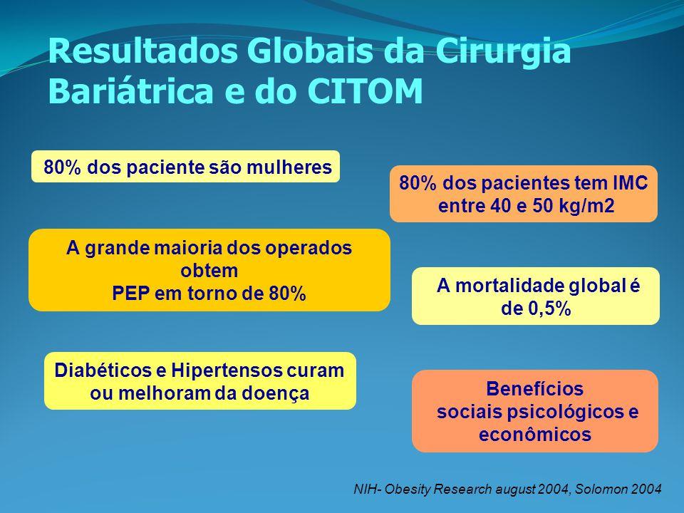NIH- Obesity Research august 2004, Solomon 2004 Resultados Globais da Cirurgia Bariátrica e do CITOM 80% dos paciente são mulheres 80% dos pacientes t