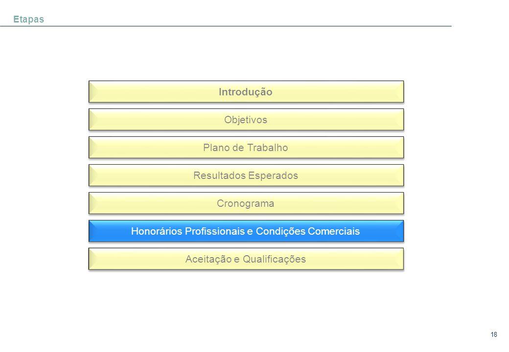 18 Etapas Introdução Objetivos Plano de Trabalho Resultados Esperados Cronograma Honorários Profissionais e Condições Comerciais Aceitação e Qualifica