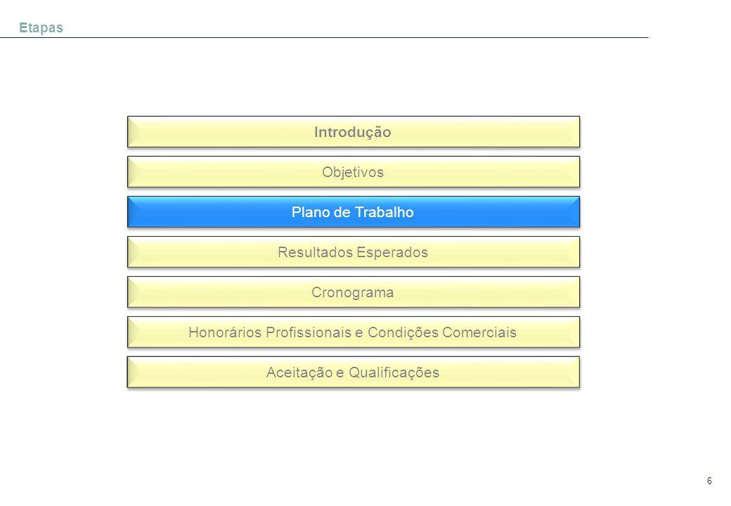 6 Etapas Introdução Objetivos Plano de Trabalho Resultados Esperados Cronograma Honorários Profissionais e Condições Comerciais Aceitação e Qualificaç