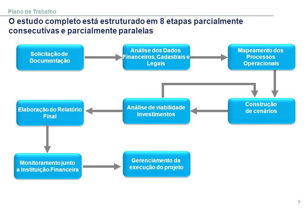 7 Plano de Trabalho O estudo completo está estruturado em 8 etapas parcialmente consecutivas e parcialmente paralelas Solicitação de Documentação Solicitação de Documentação Análise de viabilidade Investimentos Análise de viabilidade Investimentos Construção de cenários Construção de cenários Mapeamento dos Processos Operacionais Mapeamento dos Processos Operacionais Elaboração do Relatório Final Elaboração do Relatório Final Análise dos Dados Financeiros, Cadastrais e Legais Análise dos Dados Financeiros, Cadastrais e Legais Monitoramento junto a Instituição Financeira Monitoramento junto a Instituição Financeira Gerenciamento da execução do projeto Gerenciamento da execução do projeto