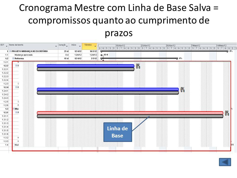 Cronograma Mestre com Linha de Base Salva = compromissos quanto ao cumprimento de prazos Linha de Base