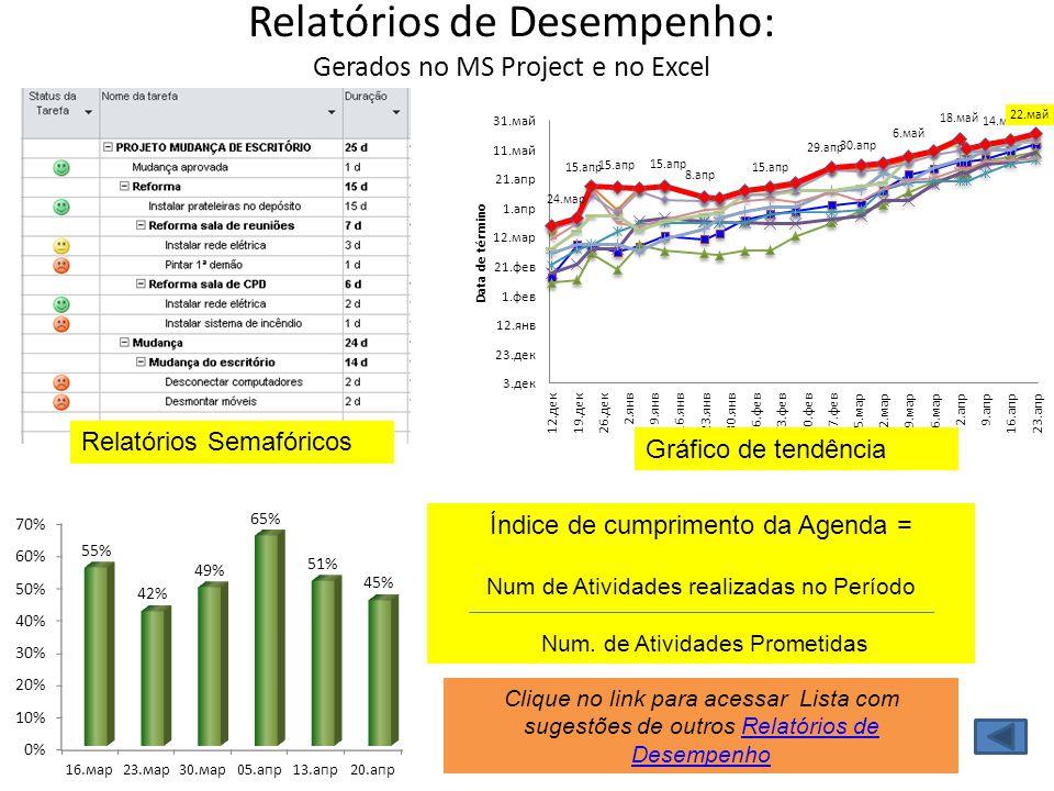 Relatórios de Desempenho: Gerados no MS Project e no Excel Relatórios Semafóricos Gráfico de tendência Índice de cumprimento da Agenda = Num de Ativid