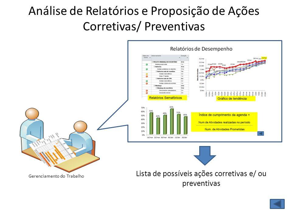 Gerenciamento do Trabalho Análise de Relatórios e Proposição de Ações Corretivas/ Preventivas Lista de possíveis ações corretivas e/ ou preventivas