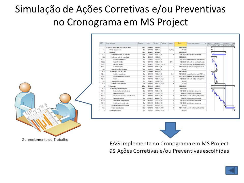 Gerenciamento do Trabalho Simulação de Ações Corretivas e/ou Preventivas no Cronograma em MS Project EAG implementa no Cronograma em MS Project as Açõ