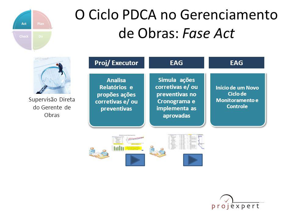 O Ciclo PDCA no Gerenciamento de Obras: Fase Act Analisa Relatórios e propões ações corretivas e/ ou preventivas Simula ações corretivas e/ ou prevent