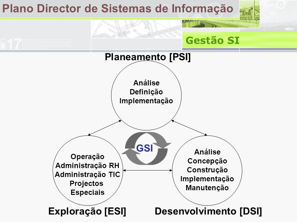 Plano Director de Sistemas de Informação Gestão SI Exploração [ESI]Desenvolvimento [DSI] Planeamento [PSI] Análise Definição Implementação Operação Administração RH Administração TIC Projectos Especiais Análise Concepção Construção Implementação Manutenção GSI