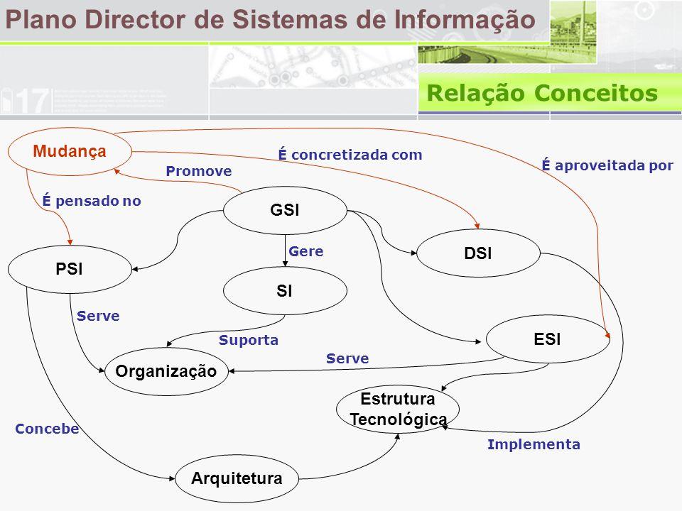Plano Director de Sistemas de Informação Relação Conceitos Mudança GSI PSI DSI SI Organização Arquitetura ESI Estrutura Tecnológica Suporta Gere Concebe Serve Implementa Promove É pensado no É concretizada com É aproveitada por