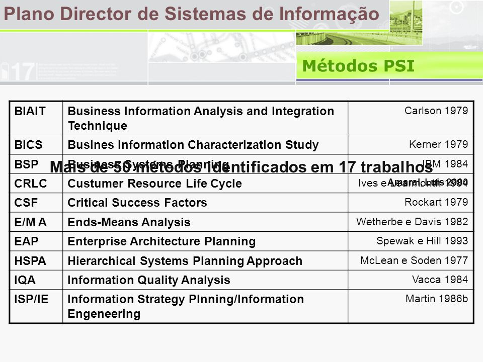 Plano Director de Sistemas de Informação Métodos PSI BIAITBusiness Information Analysis and Integration Technique Carlson 1979 BICSBusines Information Characterization Study Kerner 1979 BSPBusiness Systems Planning IBM 1984 CRLCCustumer Resource Life Cycle Ives e Learmonth 1984 CSFCritical Success Factors Rockart 1979 E/M AEnds-Means Analysis Wetherbe e Davis 1982 EAPEnterprise Architecture Planning Spewak e Hill 1993 HSPAHierarchical Systems Planning Approach McLean e Soden 1977 IQAInformation Quality Analysis Vacca 1984 ISP/IEInformation Strategy Plnning/Information Engeneering Martin 1986b Mais de 50 métodos identificados em 17 trabalhos Amaral, Luis 2000