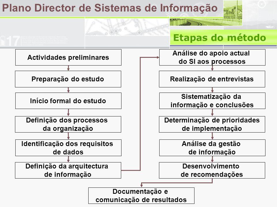 Plano Director de Sistemas de Informação Etapas do método Actividades preliminares Análise do apoio actual do SI aos processos Preparação do estudoRealização de entrevistas Início formal do estudo Sistematização da informação e conclusões Definição dos processos da organização Determinação de prioridades de implementação Identificação dos requisitos de dados Análise da gestão de informação Definição da arquitectura de informação Desenvolvimento de recomendações Documentação e comunicação de resultados