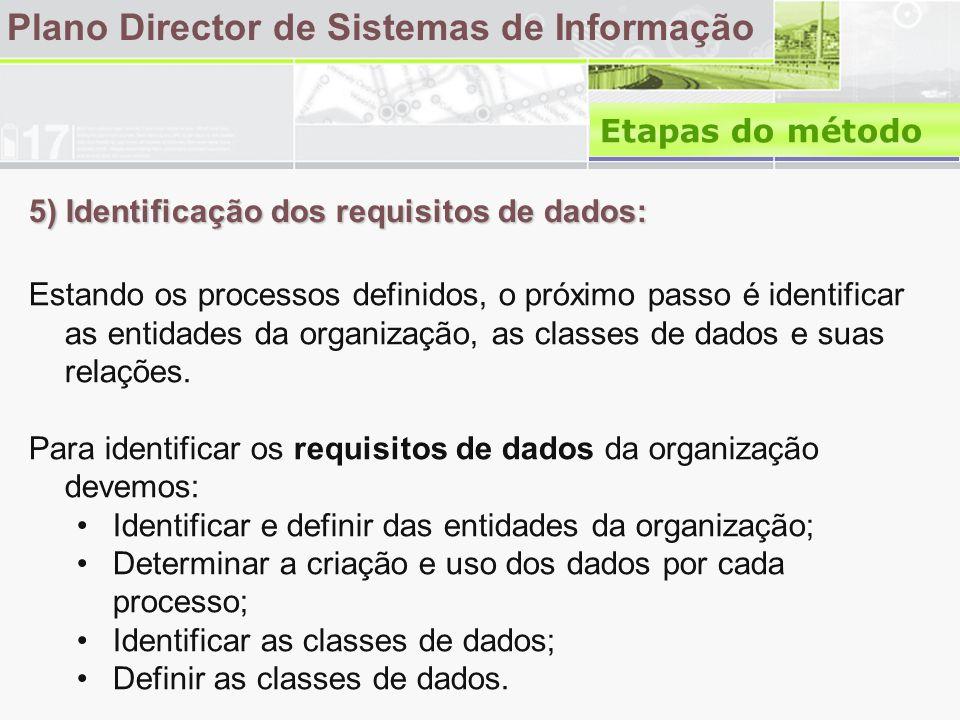 5) Identificação dos requisitos de dados: Plano Director de Sistemas de Informação Estando os processos definidos, o próximo passo é identificar as entidades da organização, as classes de dados e suas relações.