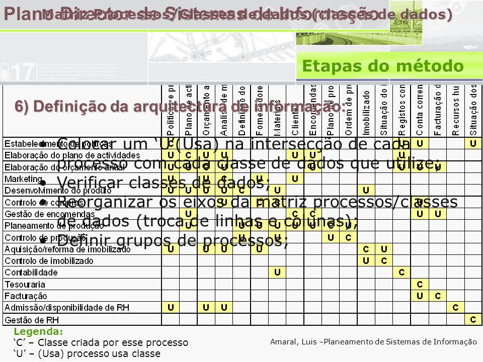 6) Definição da arquitectura de informação: Plano Director de Sistemas de Informação •Colocar um 'U'(Usa) na intersecção de cada processo com cada classe de dados que utilize; •Verificar classes de dados; •Reorganizar os eixos da matriz processos/classes de dados (troca de linhas e colunas); •Definir grupos de processos; Amaral, Luis –Planeamento de Sistemas de Informação Matriz Processos/Classes de dados (classes de dados) Legenda: 'C' – Classe criada por esse processo 'U' – (Usa) processo usa classe Etapas do método
